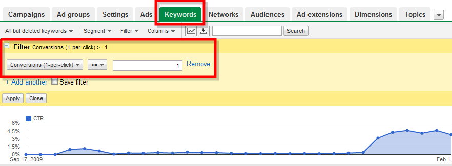 CTR on Converting Keywords