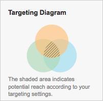 Display Network Targeting Diagram
