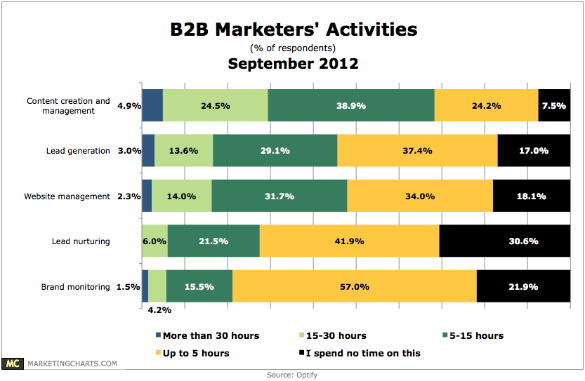 Optify B2B Marketing Report - Sept 2012