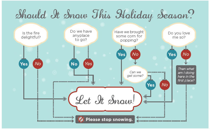 Search Mojo Holiday Infographic Let It Snow Flowchart