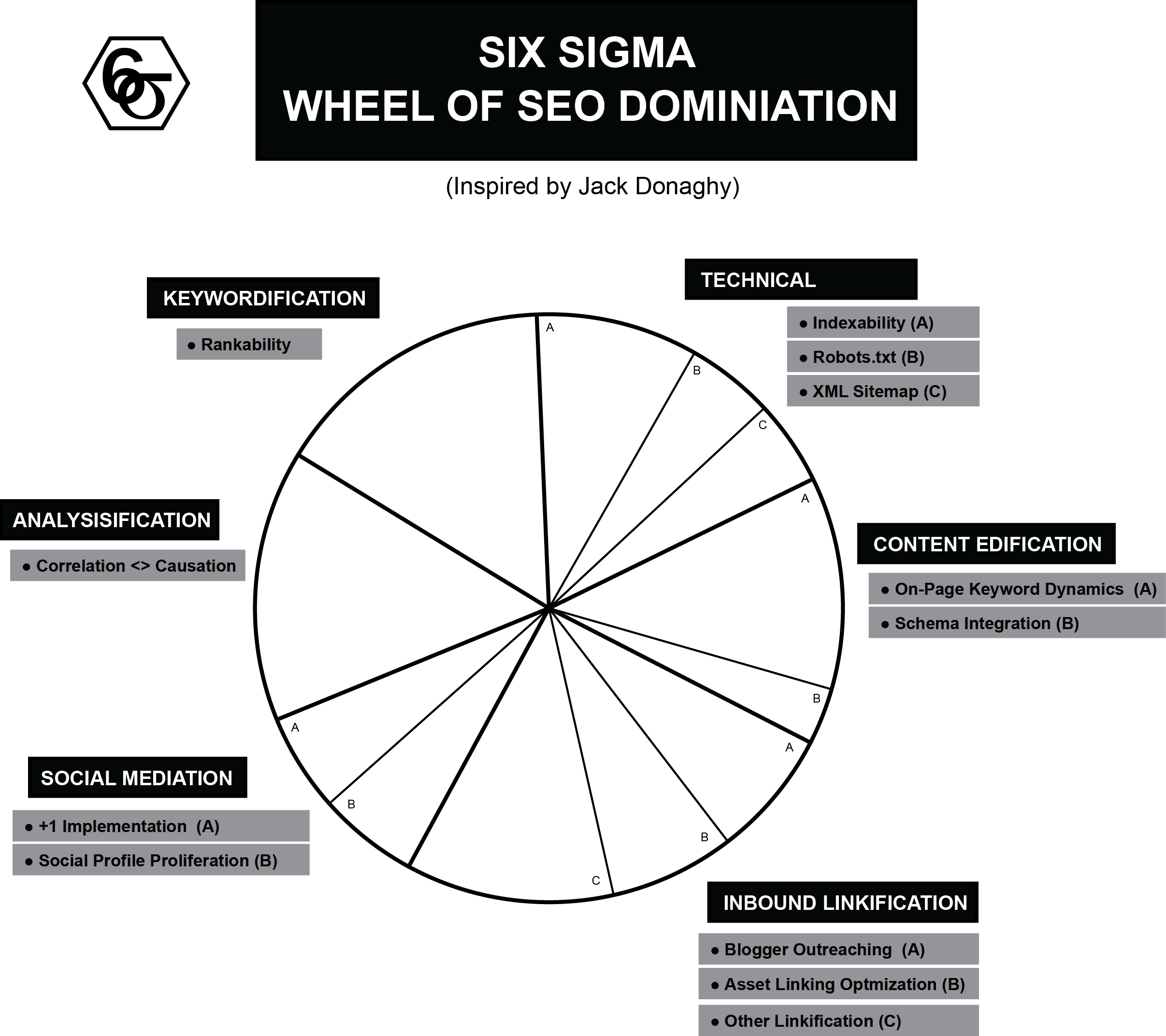 SEO Wheel of Domination