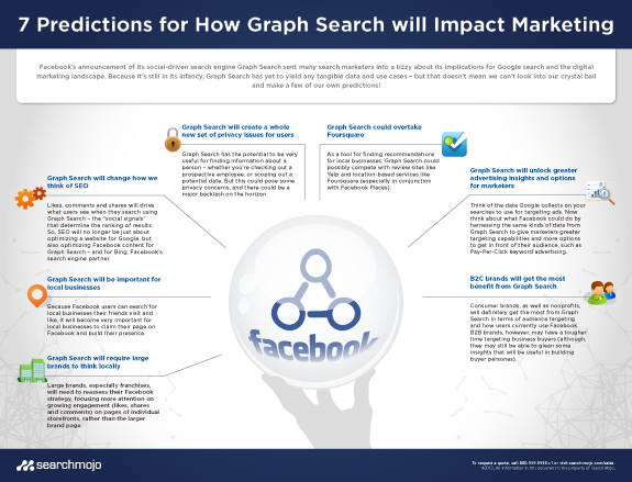 7 Predictions for How Graph Search Will Impact Marketing