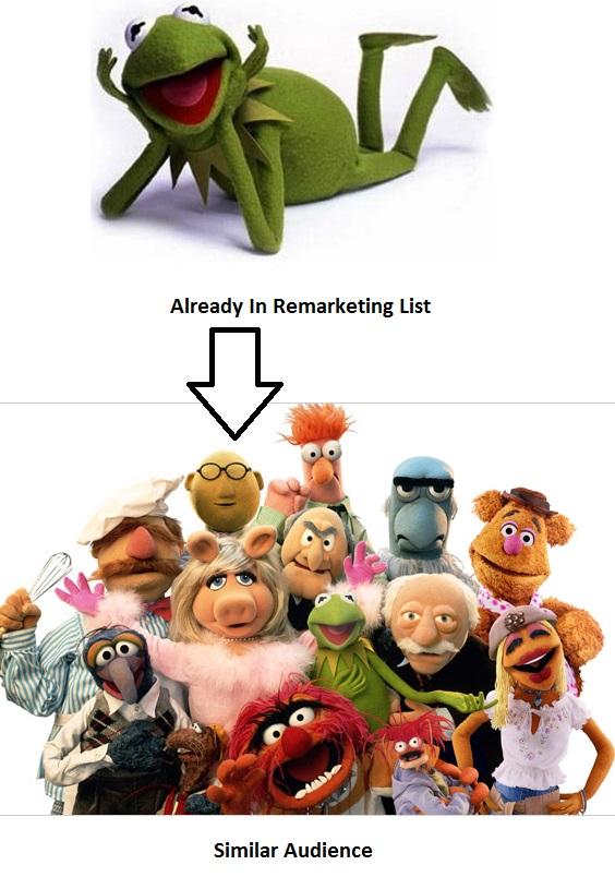 Muppets Similar Audiences