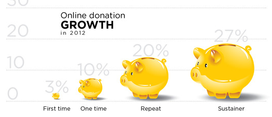 Online Donation Growth