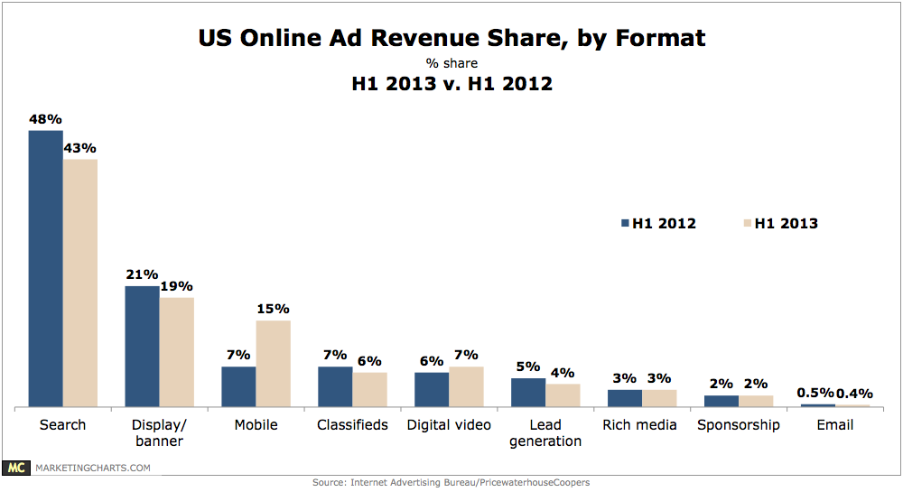 IAB-US-Online-Ad-Revenue-Share-by-Format-Oct2013