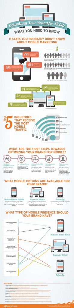 Mobile Website Optimization infographic