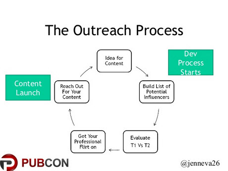 outreach-process