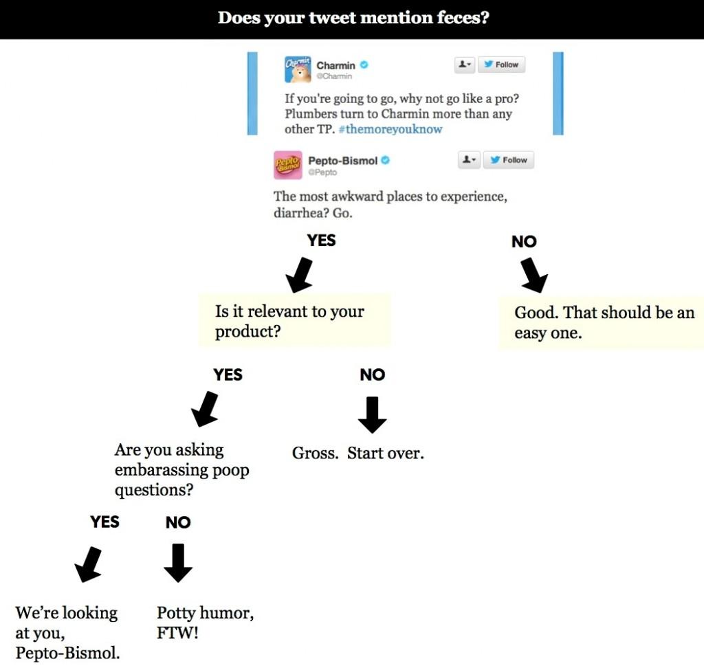 131101-socialskim-twitter-tweet-flowchart
