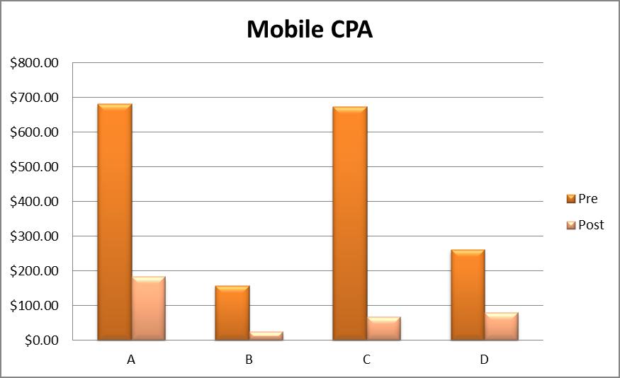 mobile bid adj perf
