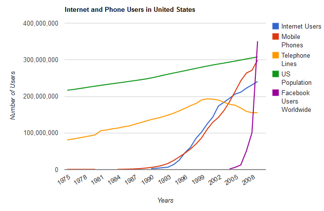 Internet-and-phone-users