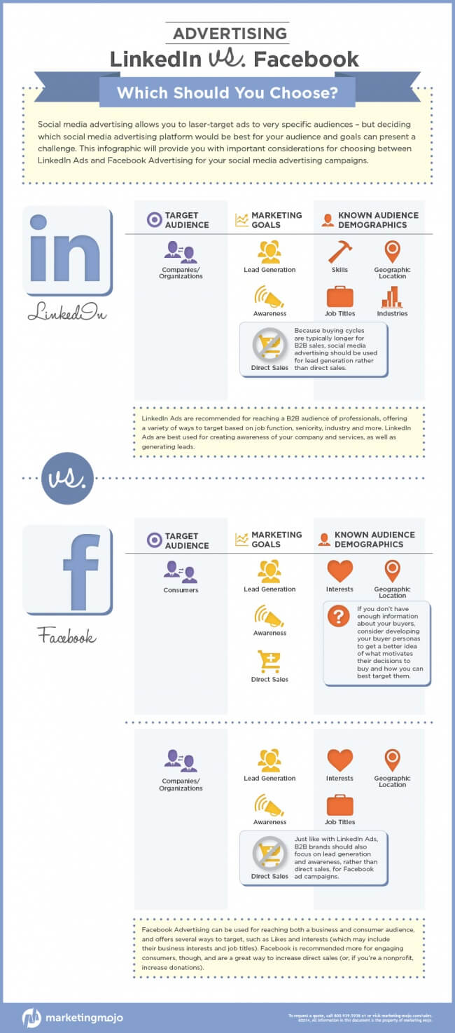 linkedin vs facebook advertising