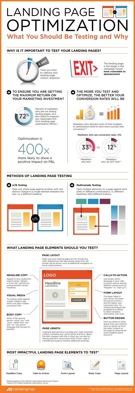 Infographics: Landing Page Optimization Tips
