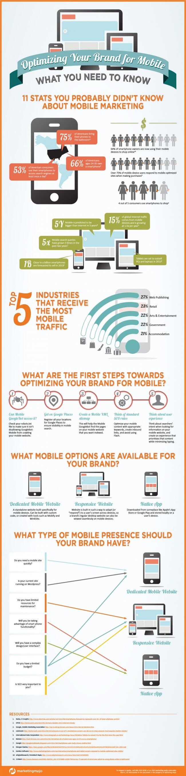 mobile marketing optimization