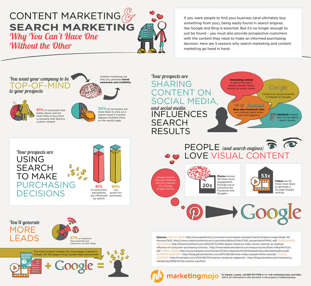 Infographic: How Search Engine Marketing and Content Marketing Work Together - Marketing Mojo