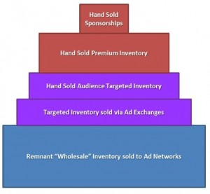 Display inventory - How it's sold.