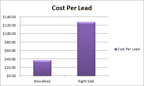 News Feed Cost Per Lead