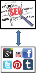 search engine optimization (SEO) and social media marketing