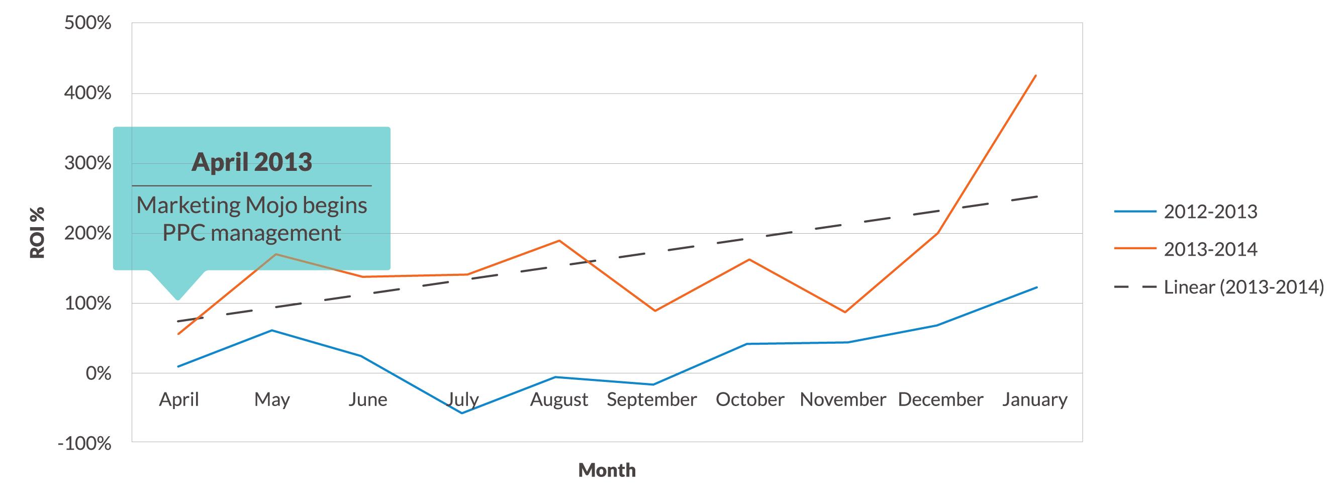 LexisNexis ROI Graph