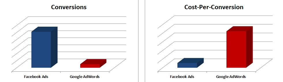 conversion and cost-per-conversion comparisons of Facebook and AdWords