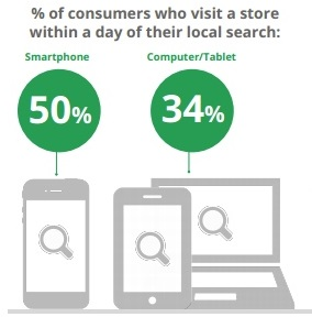 Local Mobile Searches lead to Store Visits