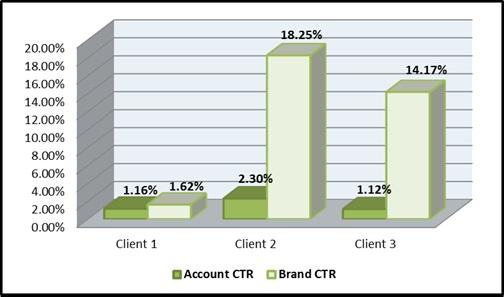 Google Ad Grants Marketing Mojo client accounts CTR