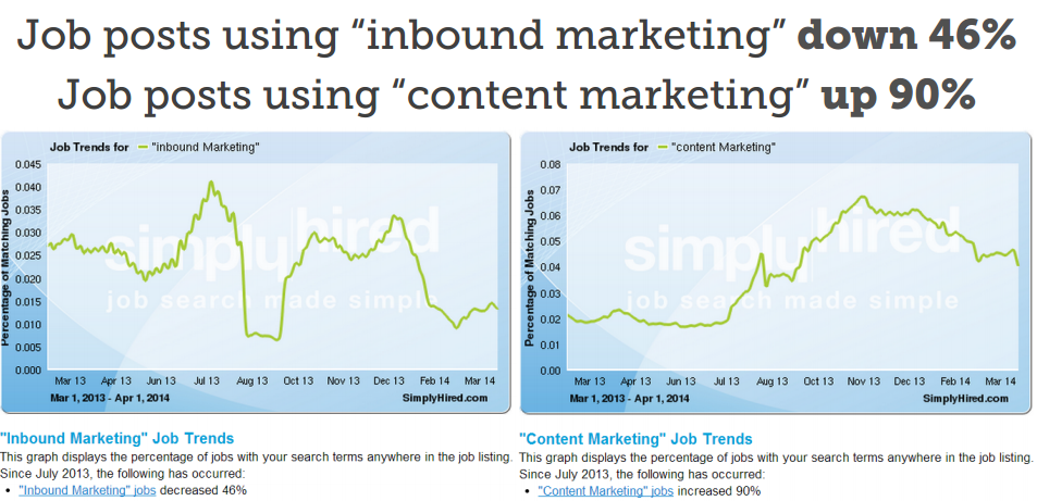 inbound vs content marketing: MozCon 2014