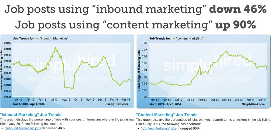 inbound vs content marketing: MozCon 2014