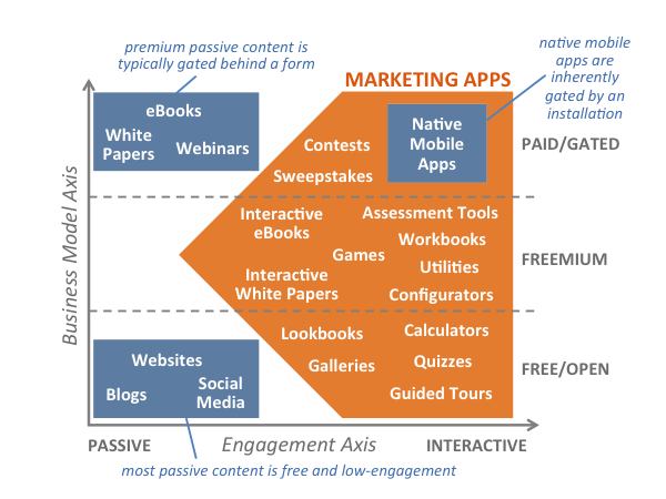content_engagement_business_model_600