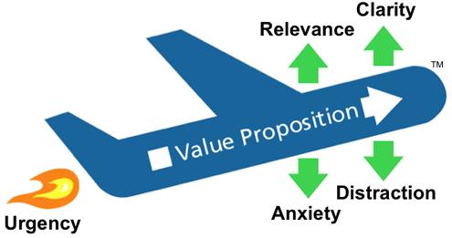 conversion-optimization-framework-lift-model-4951
