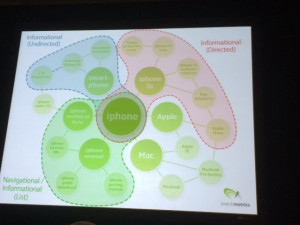 SMX East Hummingbird and the Knowledge Graph Chart