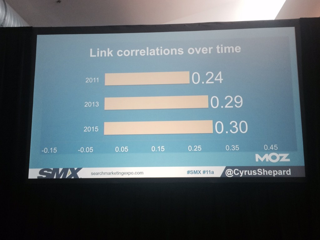 Link Correlations Over Time