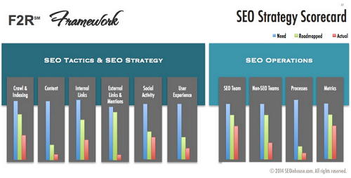 SEO 10 Pillars with actual, need and roadmapped
