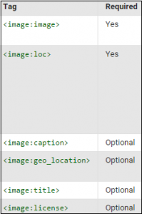 image tag codes listed in green along with requirements for sitemaps