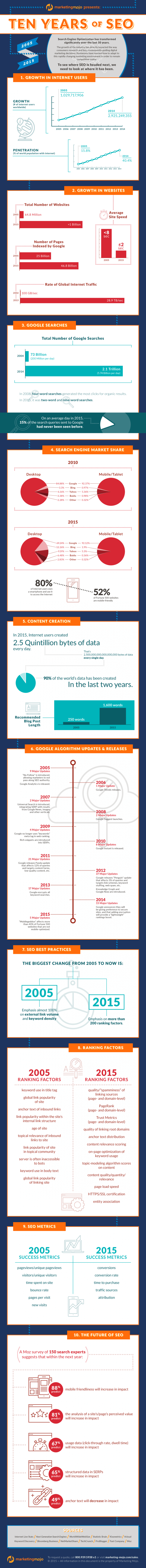 Ten Years of SEO