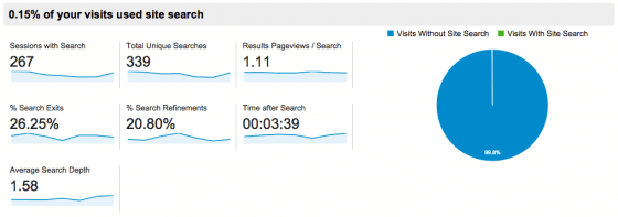 Google-Analytics-Site-Search-Overview-report
