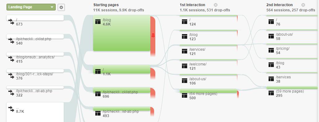google-analytics-behavior-reports-behavior-flow-report