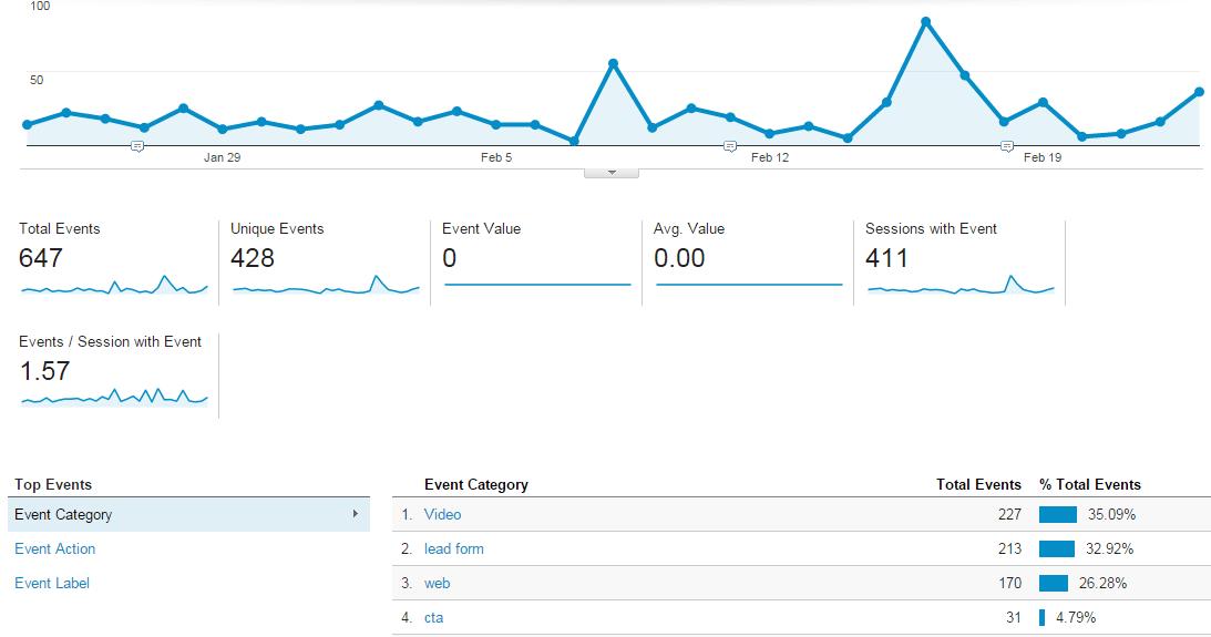 google-analytics-behavior-reports-events-report