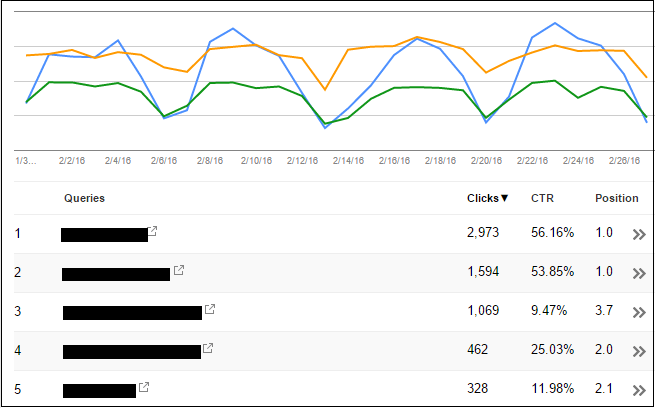 Google Search Console feature - Search Analytics graph and list showing clicks and average position