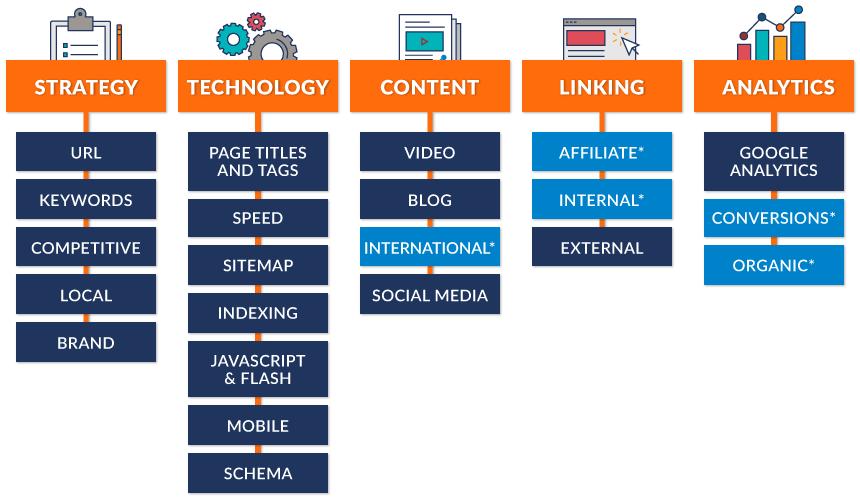 SEO Audit Services - Marketing Mojo