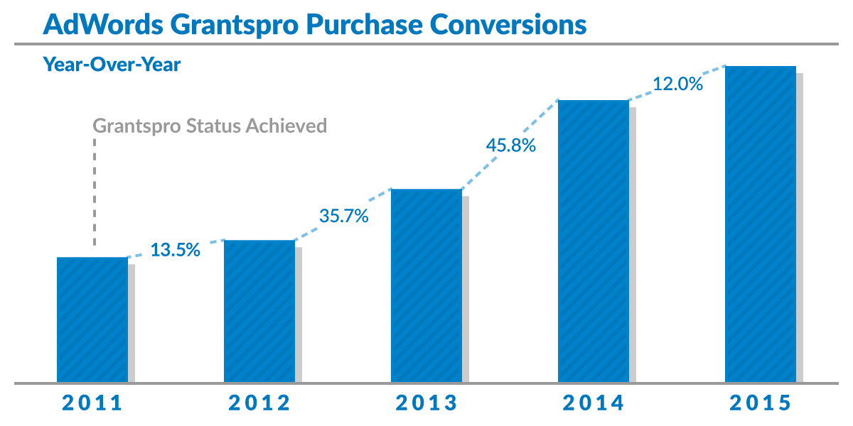 purchase-conversions-graph