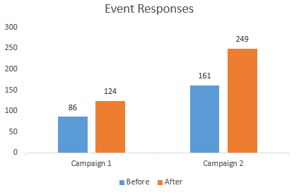 ad-placement-event-responses