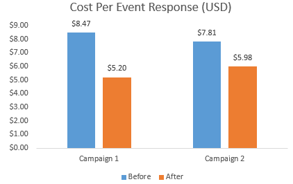 ad-placement-cost-per-event-response