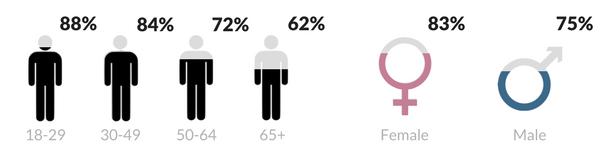 Facebook-advertising-demographics