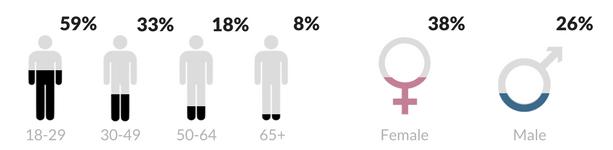 Instagram-advertising-demographics-1