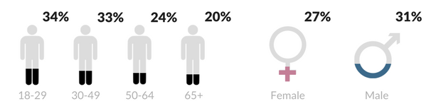 LinkedIn-advertising-demographics-1