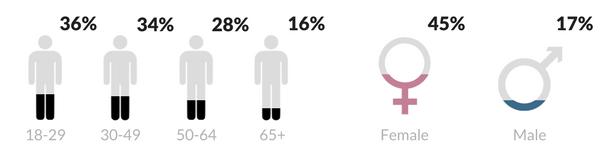 Pinterest-advertising-demographics