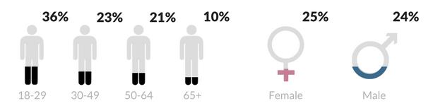 Twitter-advertising-demographics