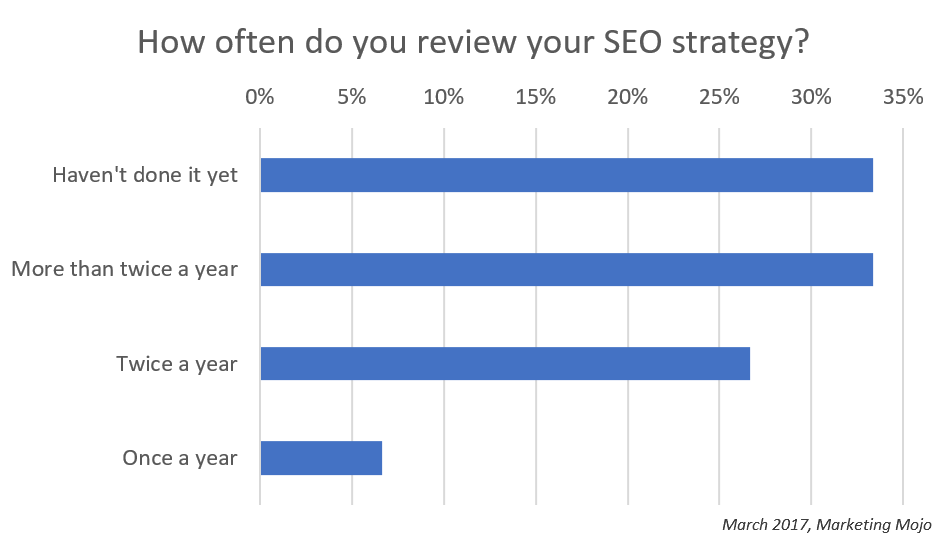 How Often SEO Strategy Reviewed