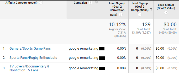 google analytics affinity campaign report