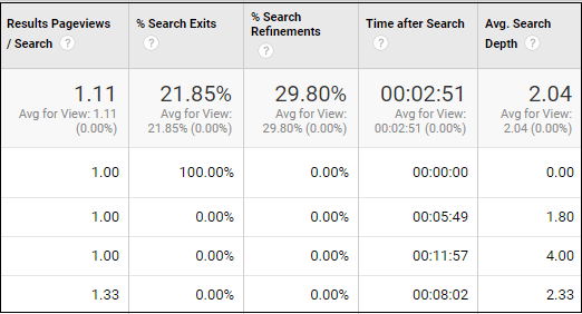 google analytics data via site search report